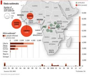 Casos de ébola en diferentes países del África desde 1976 hasta el 7 de Octubre del 2014. Fuentes: CDC y OMS
