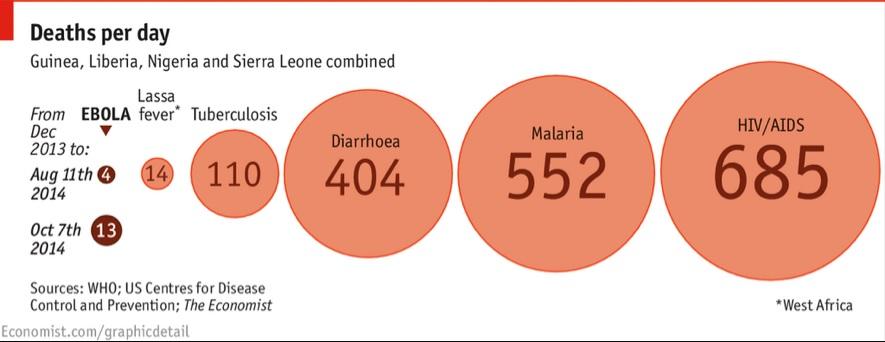 Causas de muerte diaria en Guinea, Liberia, Nigeria y Sierra Leona. Las esferas de color más oscuro corresponden al brote de ébola del 2014. Fuente: Organización Mundial de la Salud.