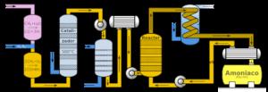 Diagrama del proceso de Haber (y mejorado posteriormente por Bosch) para la obtención de amoníaco a partir de nitrógeno atmosférico. El 78% del aire que nos rodea es nitrógeno molecular, el cual es inerte y muy estable debido al triple enlace que mantiene unido a los dos átomos de nitrógeno. Haber recreó las condiciones (alta presión y temperatura) para romper ese enlace y formar amoníaco, base sobre la que se desarrollan la mayor parte de los fertilizantes actuales.